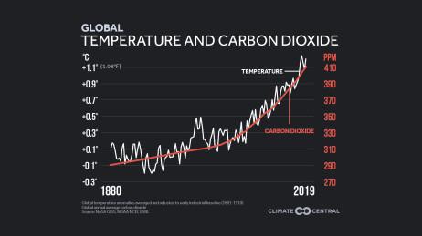 Carbon Dioxide & Temperature