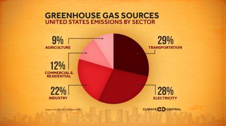 U.S. Emissions