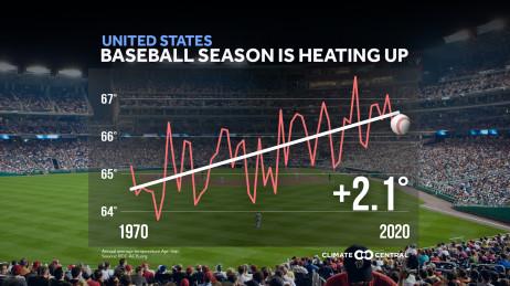 National Temperature