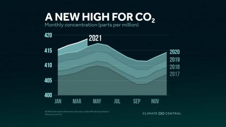 Peak CO2
