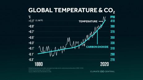 Carbon & Temperature