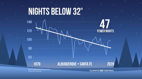 Annual Nights Below a Threshold