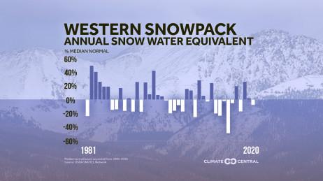 Decline of Western Snowpack