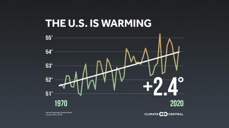 National Warming