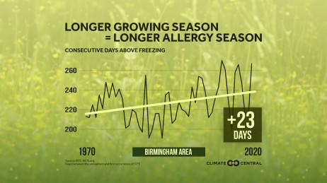 Longer Growing Season - Local