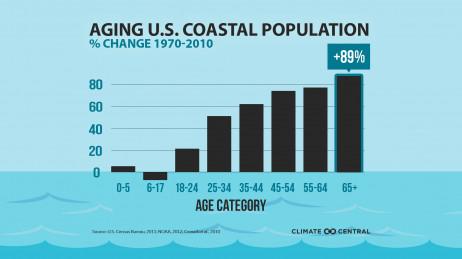 Aging U.S. Coastal Population