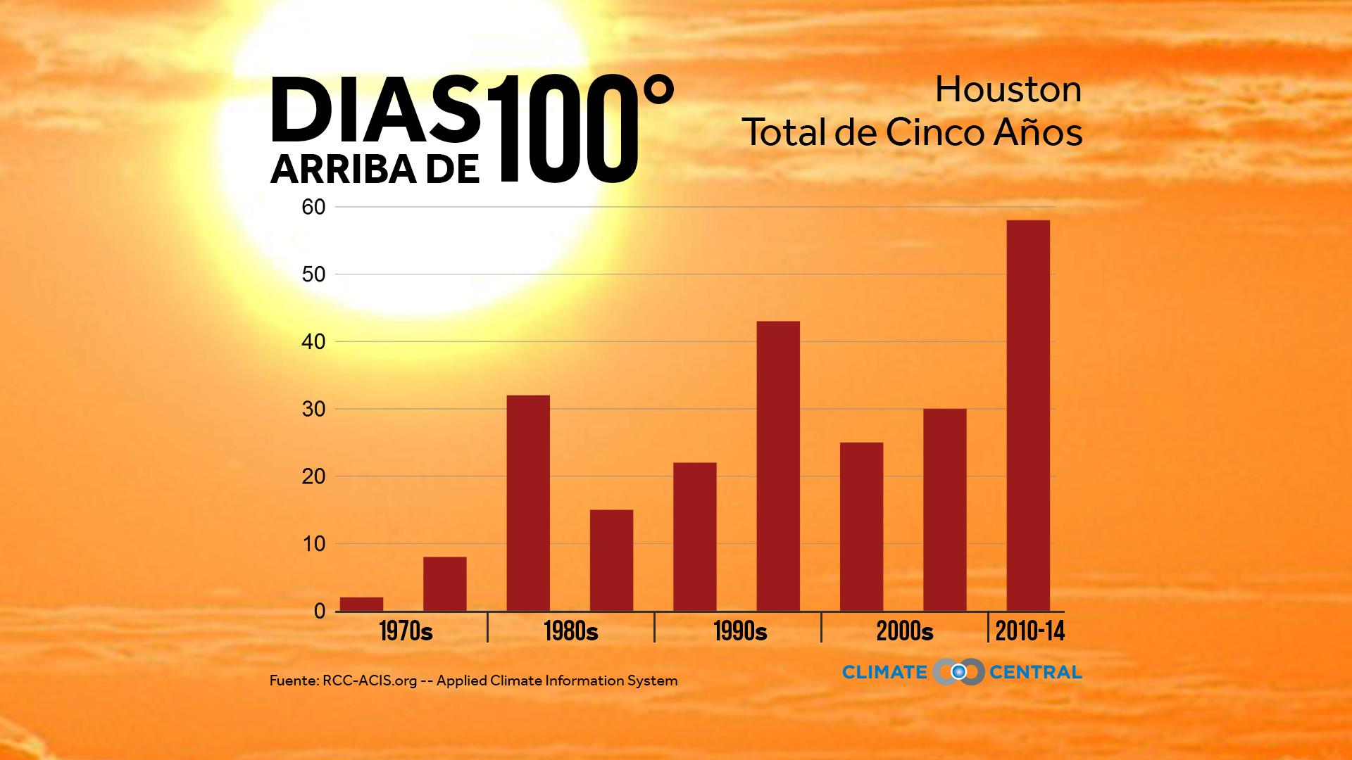 hot days houston texas