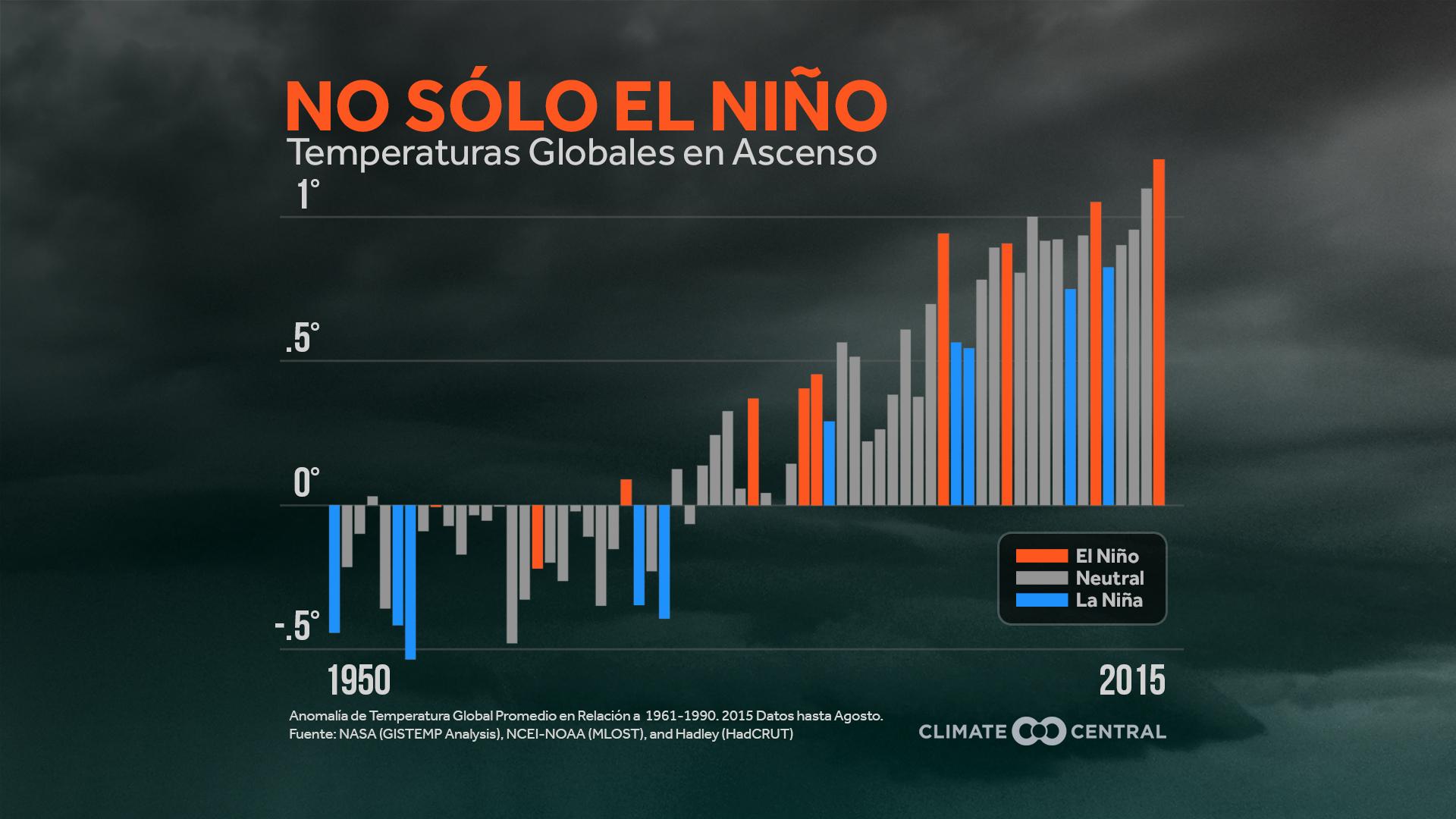 el nino global temps