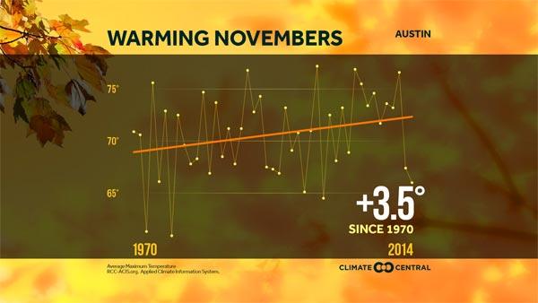 Warming November