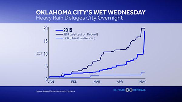 oklahoma city rain