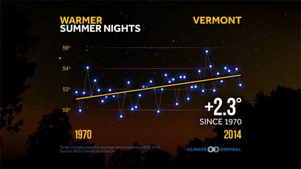 Warmer Summer Nights