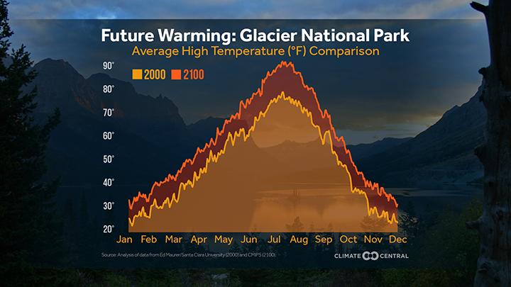 future warming in glacier national park