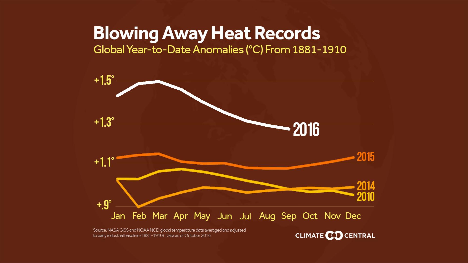 Global Temperature Update: September 2016