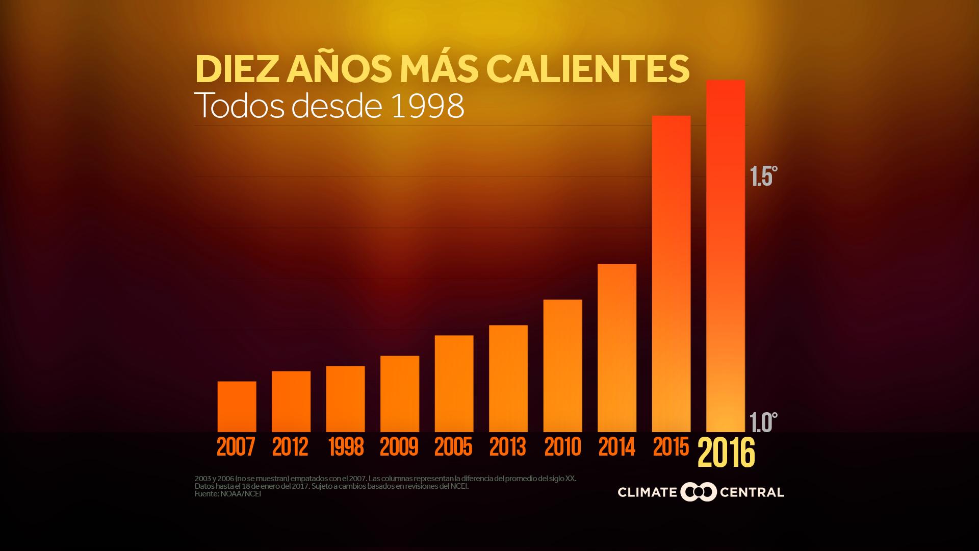 2016 hottest year