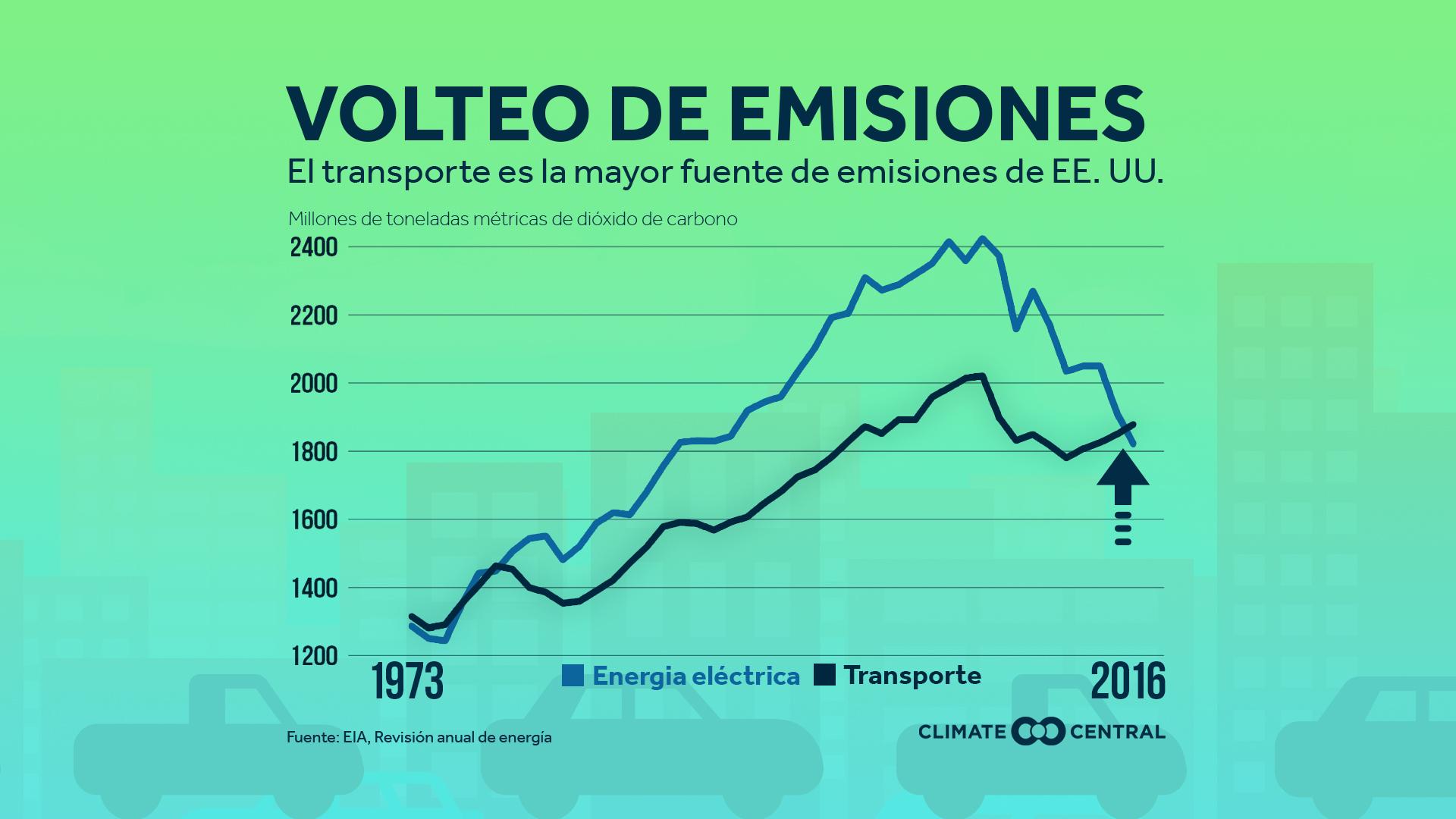 transportation emissions