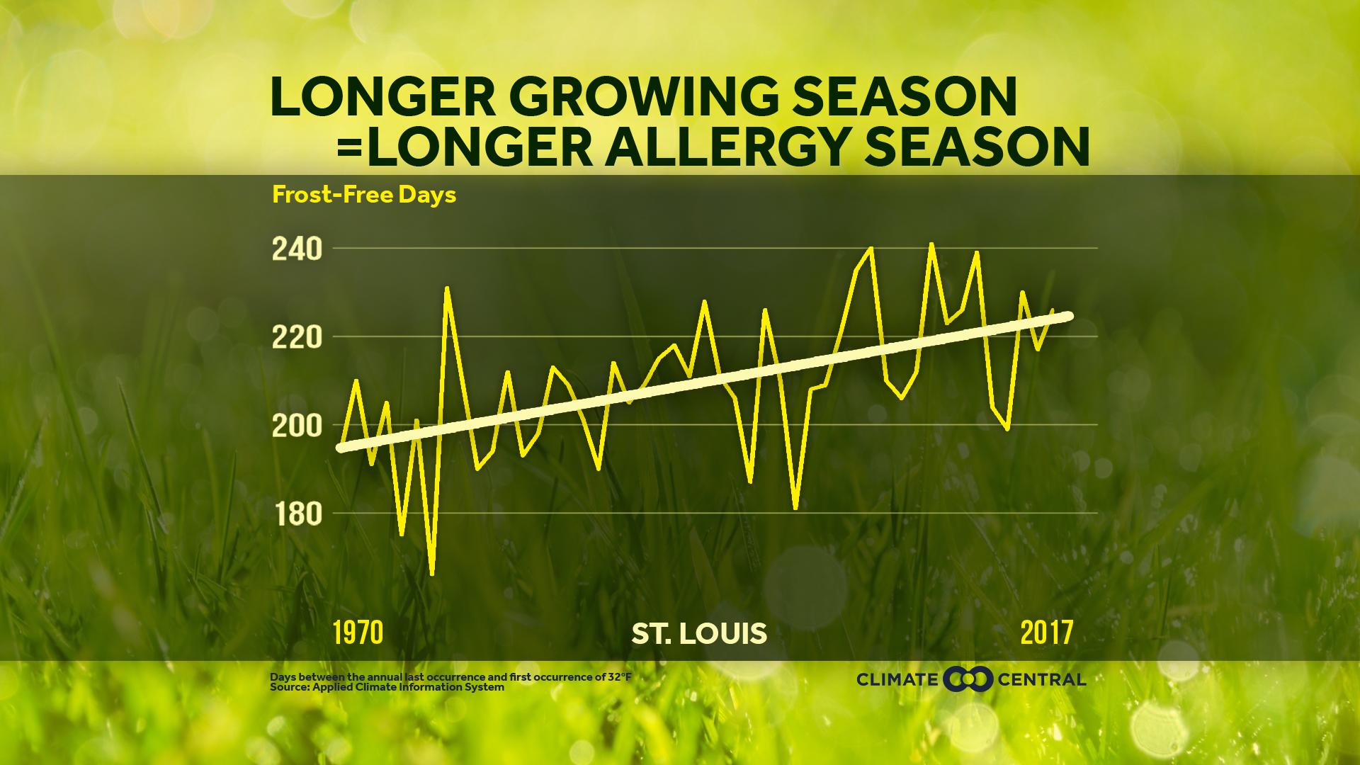 Longer Pollen Season