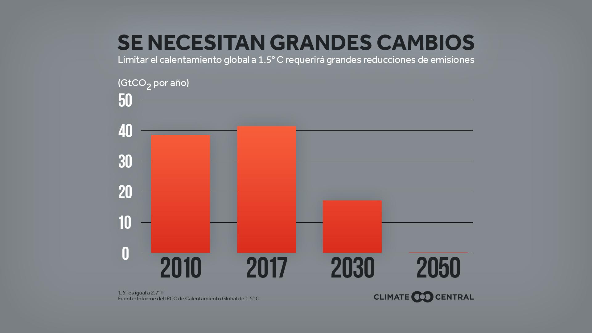 emissions needed - ipcc