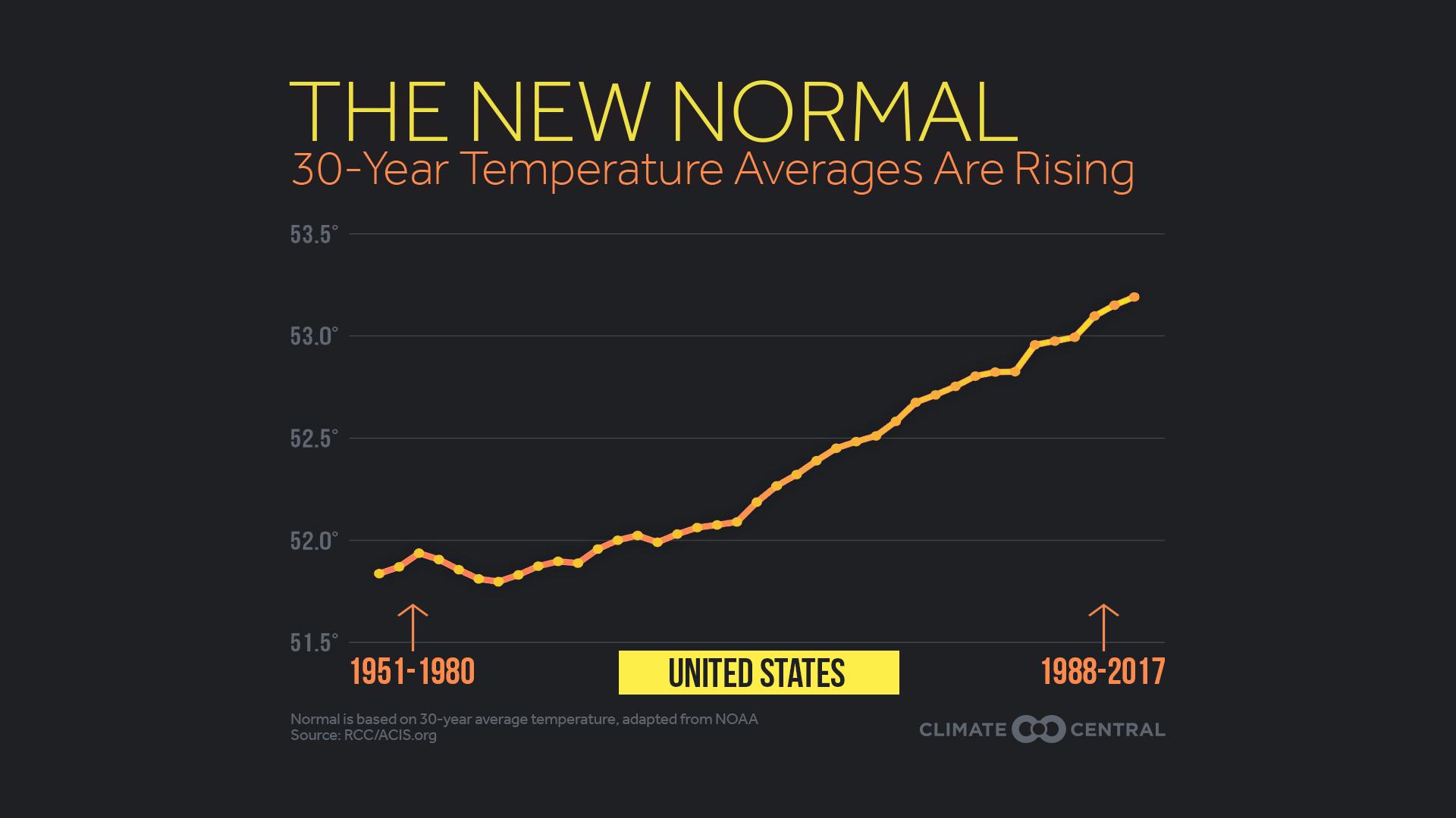 New Normals