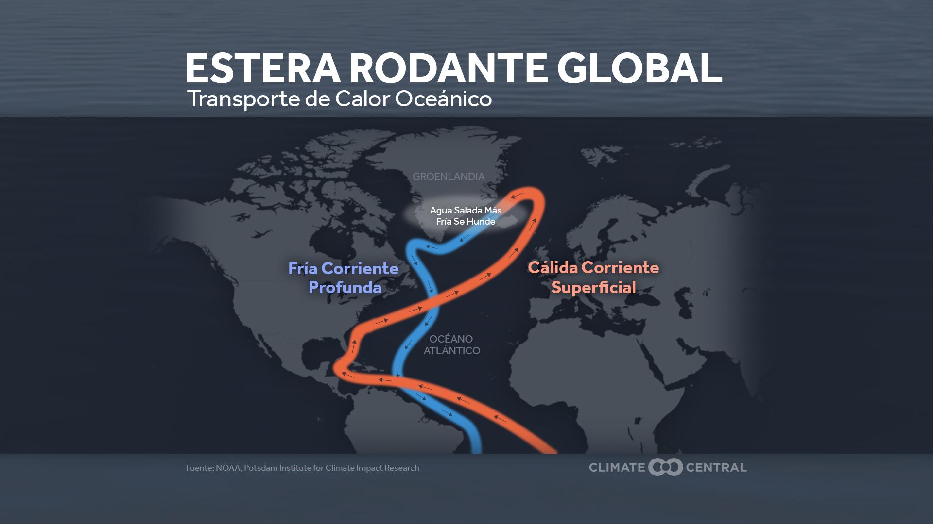 ocean circulation - explanation