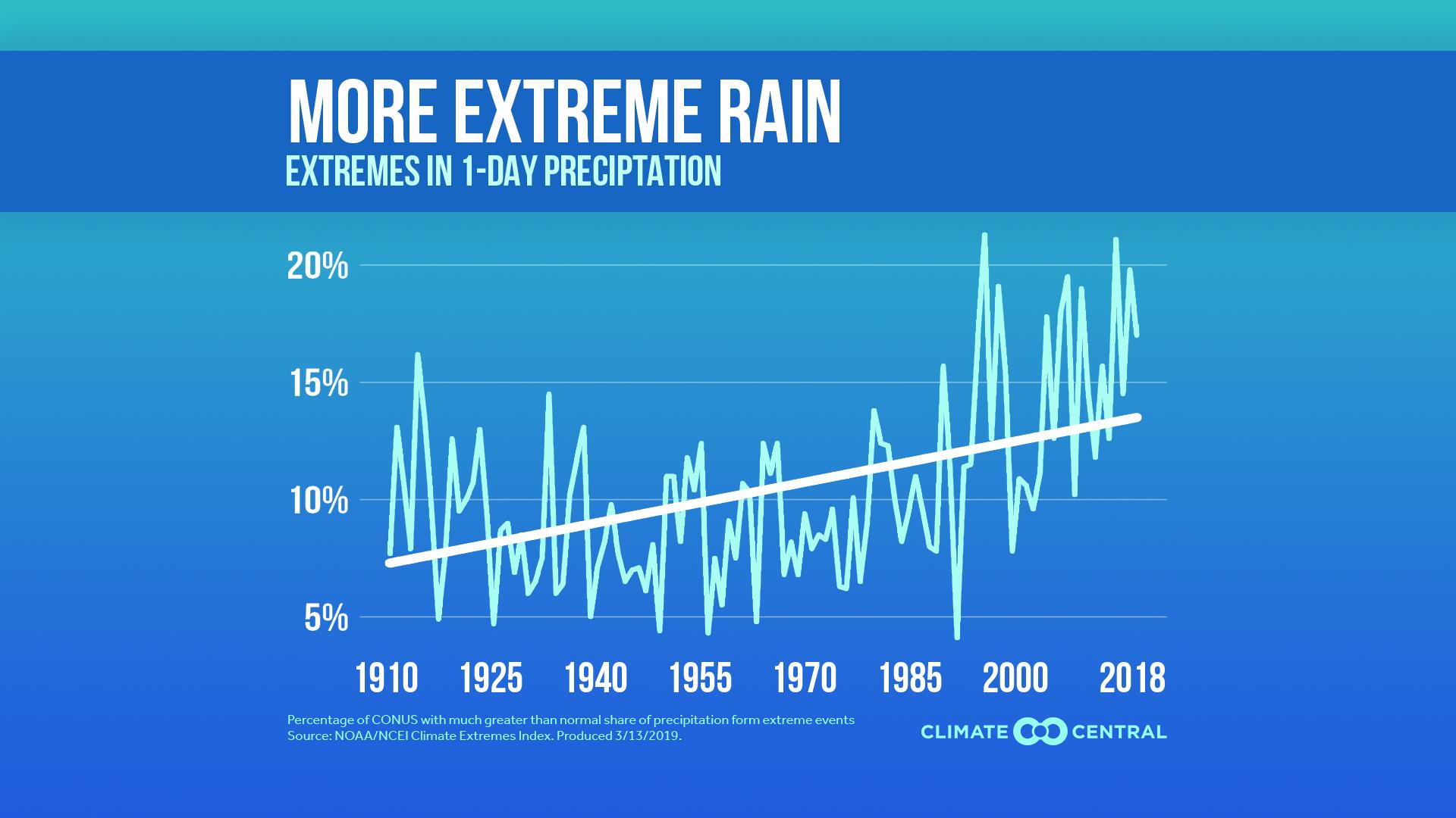 climate extremes index - precipitation