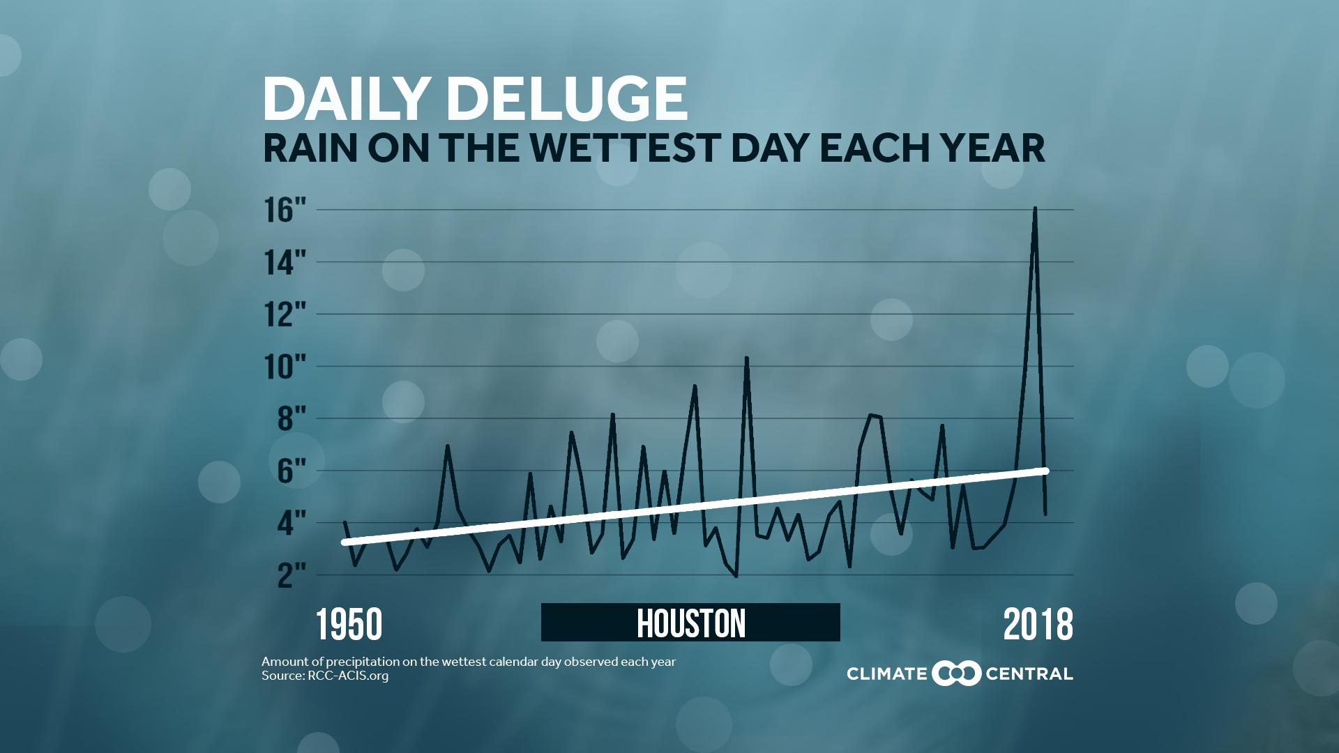Wettest Days Getting Wetter