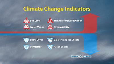 Climate Week 2014