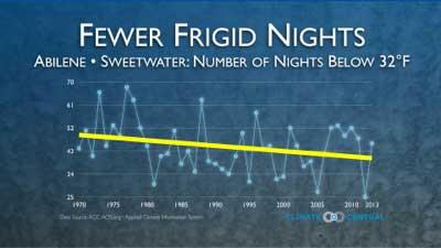 Fewer Frigid Days