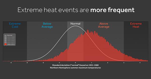 Climate Indicator: Extreme Heat