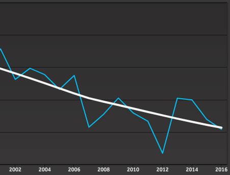 Climate Indicators